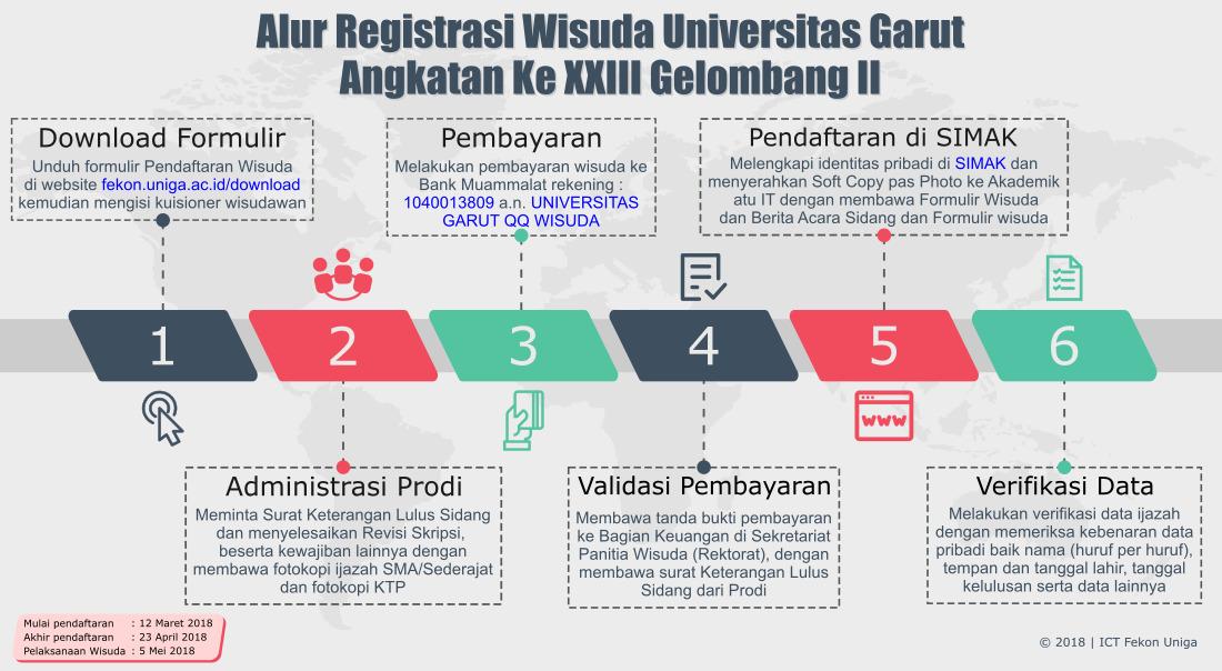 Pengumuman Pelaksanaan Wisuda Angkatan Ke XXIII,Gelombang II T.A 2017/2018